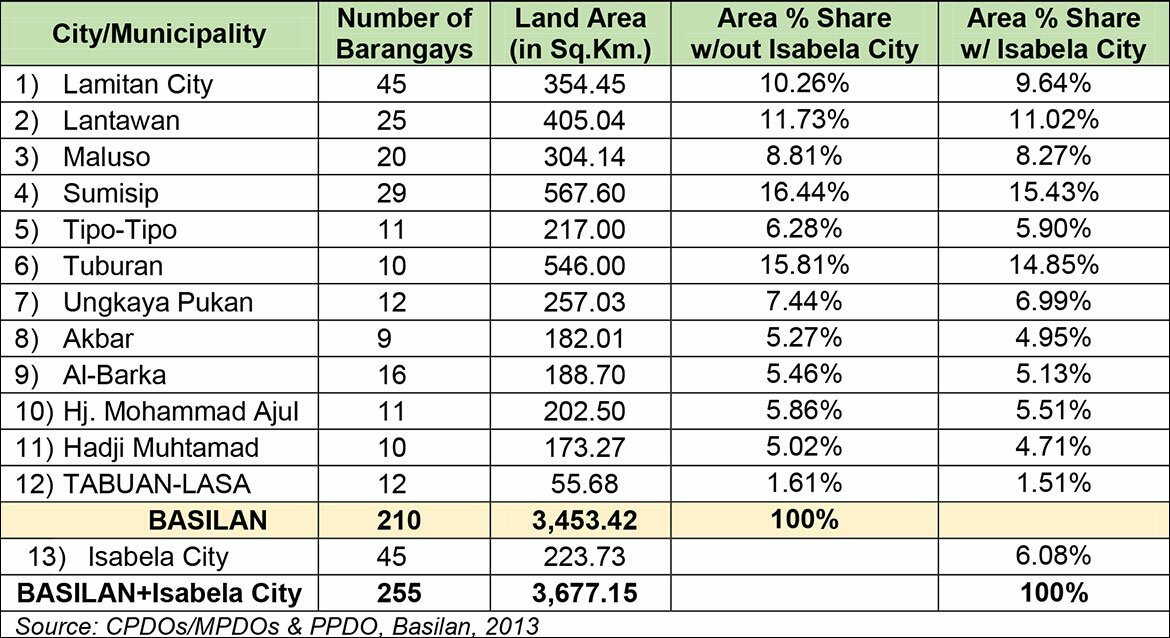 table2--land-area-distribution